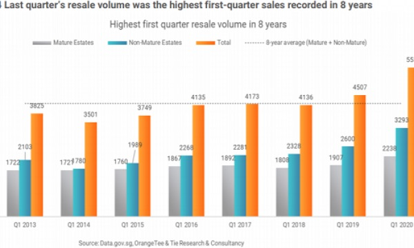 2020 Posts Highest First Quarter Resale Volume in Eight Years